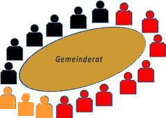 Gemeinderat Heinersreuth
